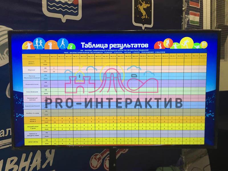 Таблица для подсчёта очков игроков на празднике